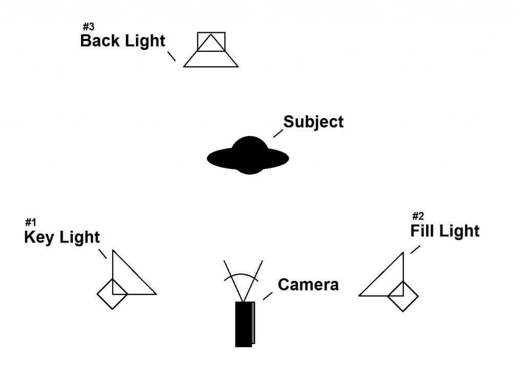 Filmmaking - Lighting - Blog